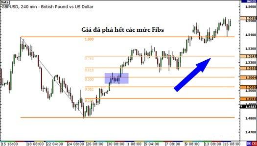 biểu đồ 4H của GBPUSD 1