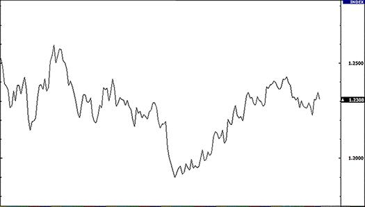 Biểu đồ dạng đường – Line chart