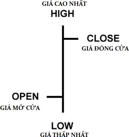 Biểu đồ dạng thanh – bar chart 1