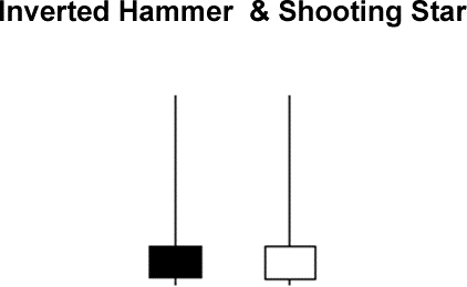 Búa ngược Inverted Hammer