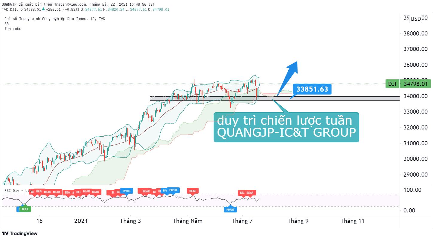 Tổng hợp nhận định Thị trường Tài chính ngày 22/7 thực hiện bởi IC&T