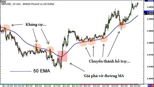 EMA 50 trên biểu đồ GBPUSD 15 phút