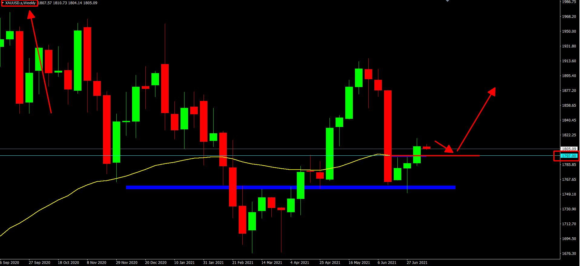 Phân tích XAU/USD: Tuần này 12-16/7 - giá Vàng sẽ đi về đâu?