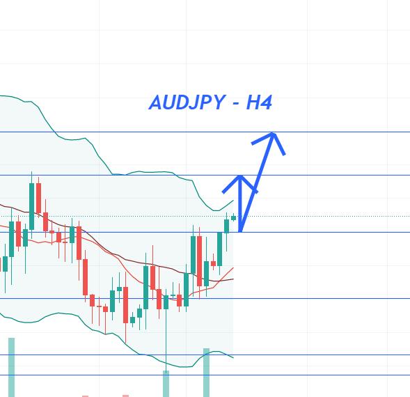 Phân tích Forex AUD/JPY: Đang vào một đà tăng giá đáng kể trong hôm nay