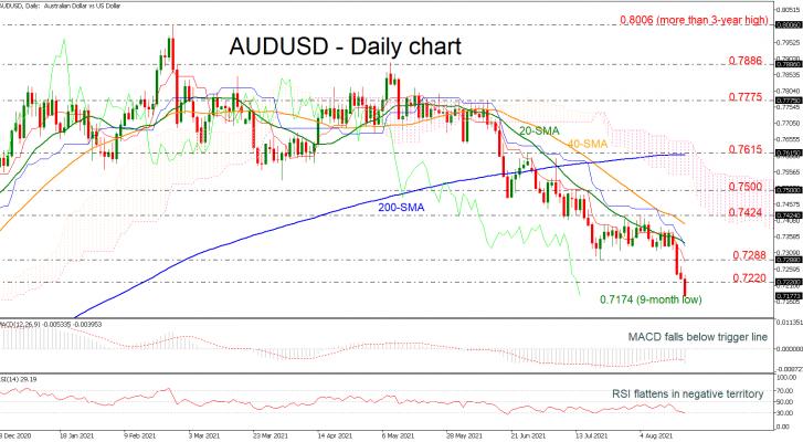 Phân tích AUD/USD giảm xuống mức thấp mới trong 9 tháng