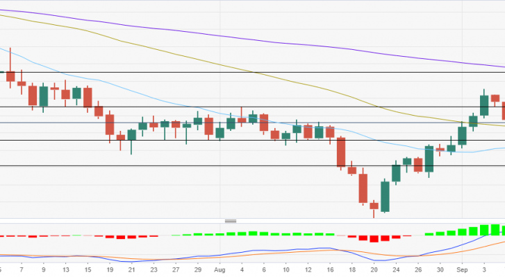 Phân tích giá AUD/USD: Sự thoái lui dừng lại gần mốc0,7380 nhưng vẫn còn rủi ro giảm giá