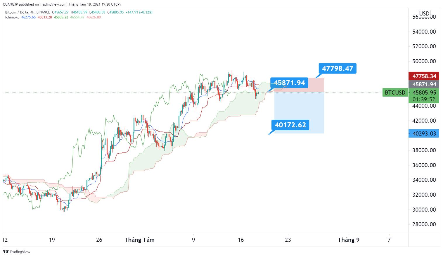 Phân tích giá BTC/USD: có thể giảm trong hôm nay và tiếp diễn trong tuần
