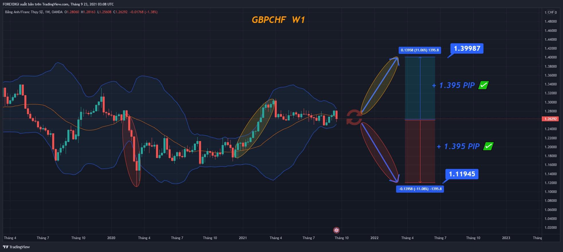 Phân tích giá GBP/CHF: chuẩn bị chạy dài 1395 PIP!