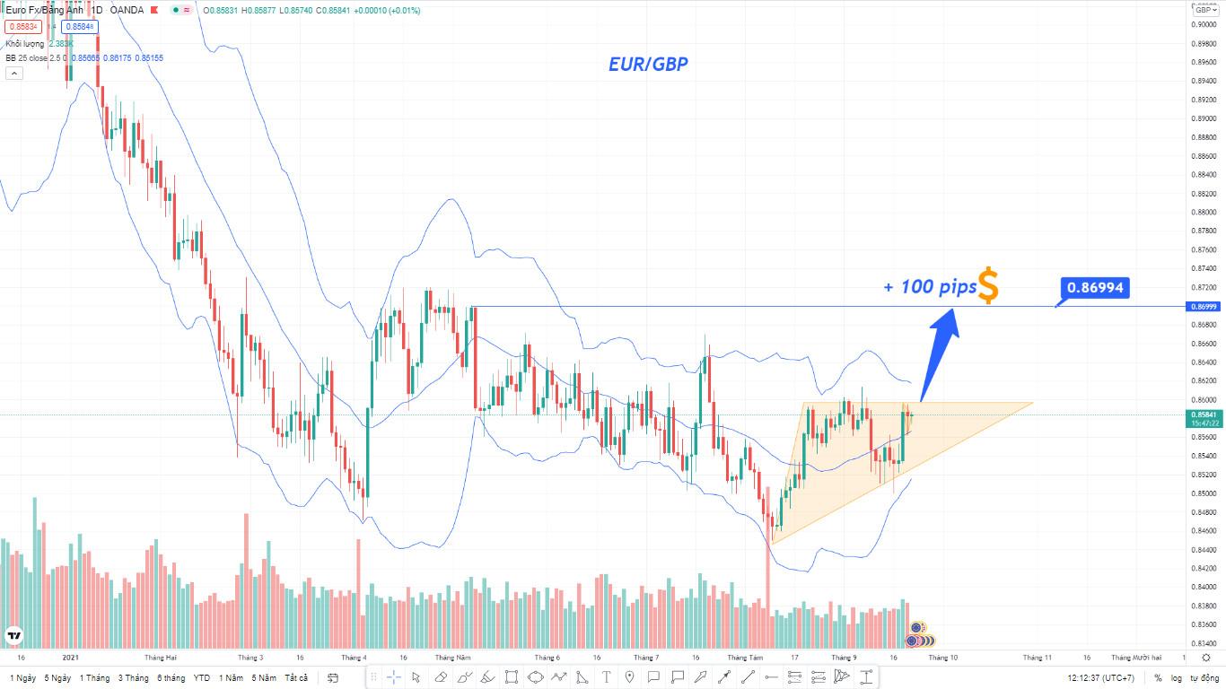 Phân tích giá EUR/GBP: Chuẩn bị bứt phá TĂNG