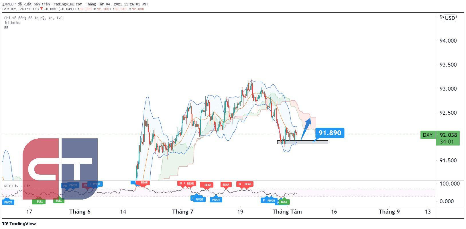 Tổng hợp nhận định Thị trường Tài chính ngày 04/8 thực hiện bởi IC&T