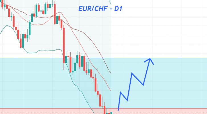 Phân tích Forex: EUR/CHF đang chuẩn bị cho một pha tăng giá