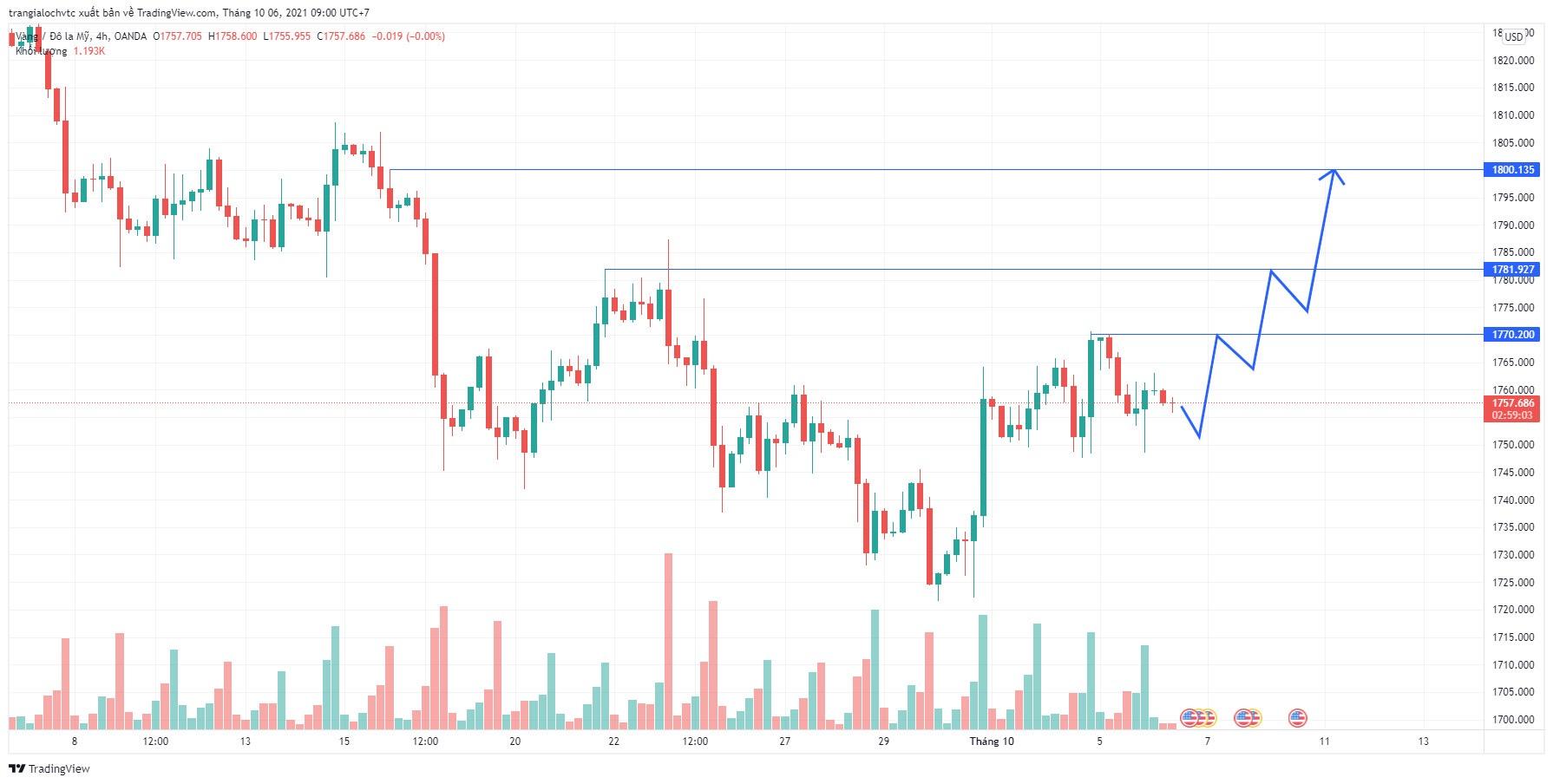 Phân tích giá XAU/USD: GOLD vẫn đang theo phân tích tuần cho một nhịp tăng dài hạn lên mức 1800 USD/oz