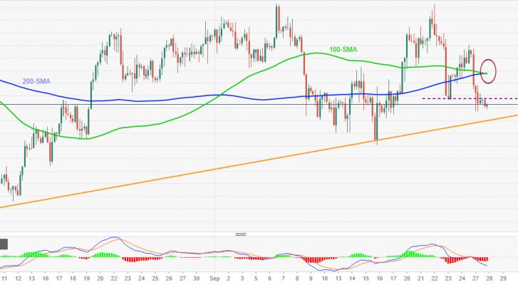 Phân tích giá EUR/GBP: Giữ áp lực về phía 0,8500 - nghiêng về xu hướng giảm giá
