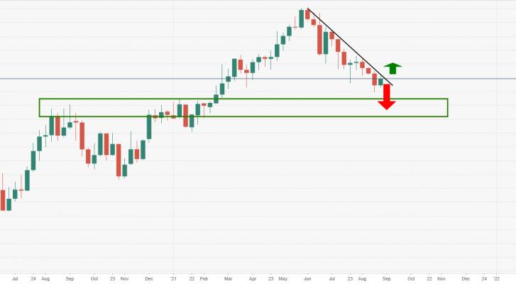 Phân tích giá EUR/JPY: Phe gấu tìm kiếm sự phá vỡ dưới mốc 128,50