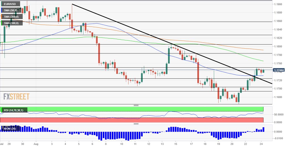 Phân tích giá EUR/USD: Euro có lý do mới để tăng sau khi lấy lại ngưỡng kháng cự của xu hướng giảm