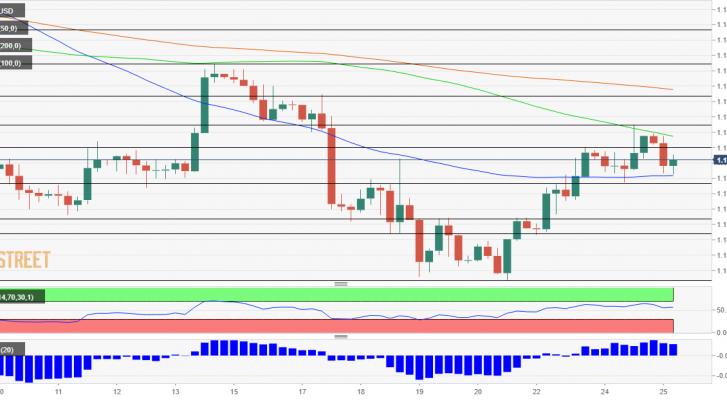 Phân tích giá EUR/USD: Ba lý do khiến EUR/USD có thể hứng chịumột đợt giảm giá sâu!