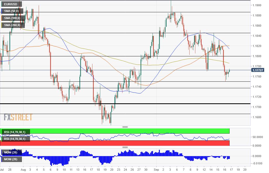 Phân tích giá EUR/USD: chỉ là một cú bật tạm thời hay thời điểmquay đầu?