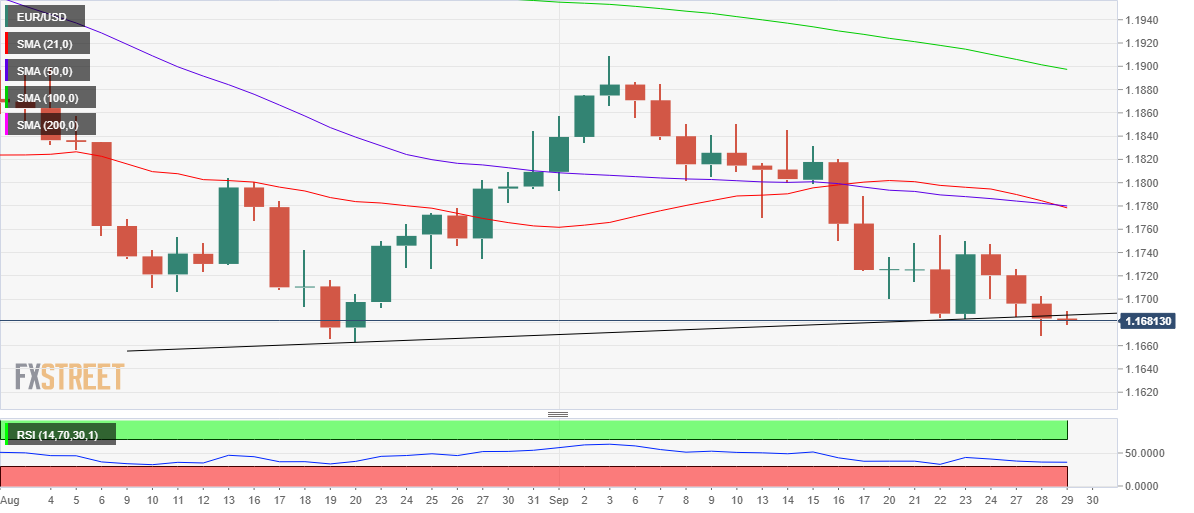 Phân tích giá EUR/USD: chú ý vào xu hướng chuyển độngdưới mức hỗ trợ quan trọng 1.1665