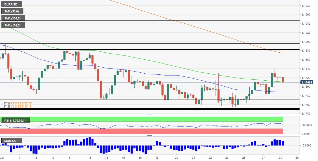 Phân tích Forex EUR/USD: Đã đến lúc bứt phá cao hơn? Quyết định của Fed, một số hy vọng rõ ràng và kỹ thuật chỉ ra