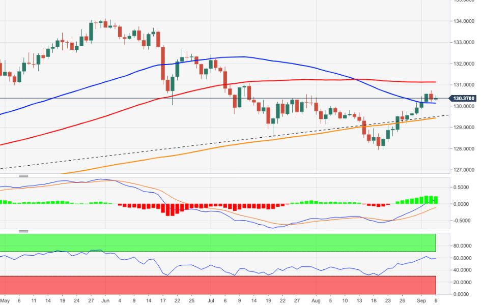 Phân tích giá EUR/JPY: Giới hạn mức tăng quanh mốc 130,70
