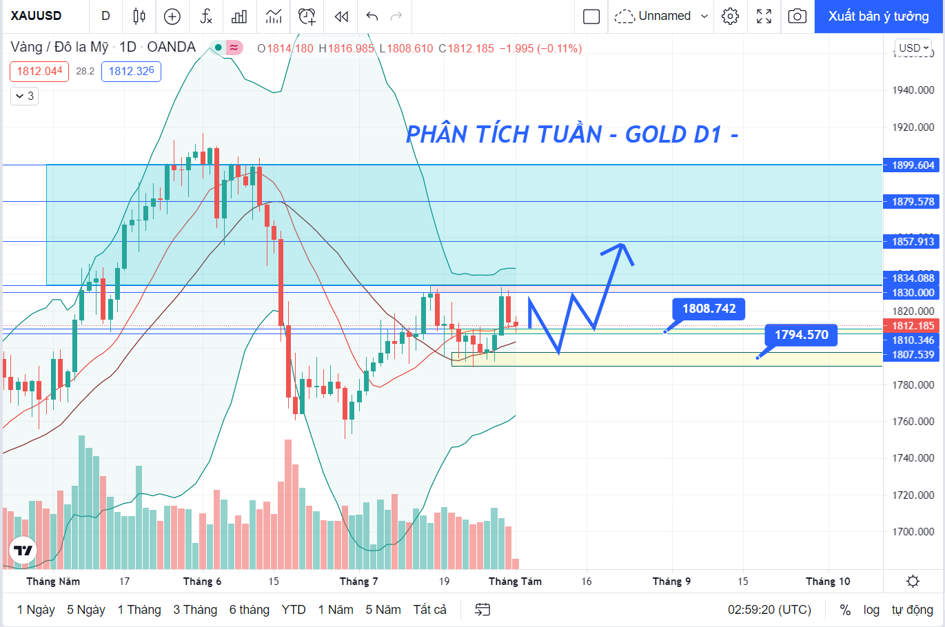 Phân tích XAU/USD: Xu hướng GOLD tuần 1 tháng 8/2021
