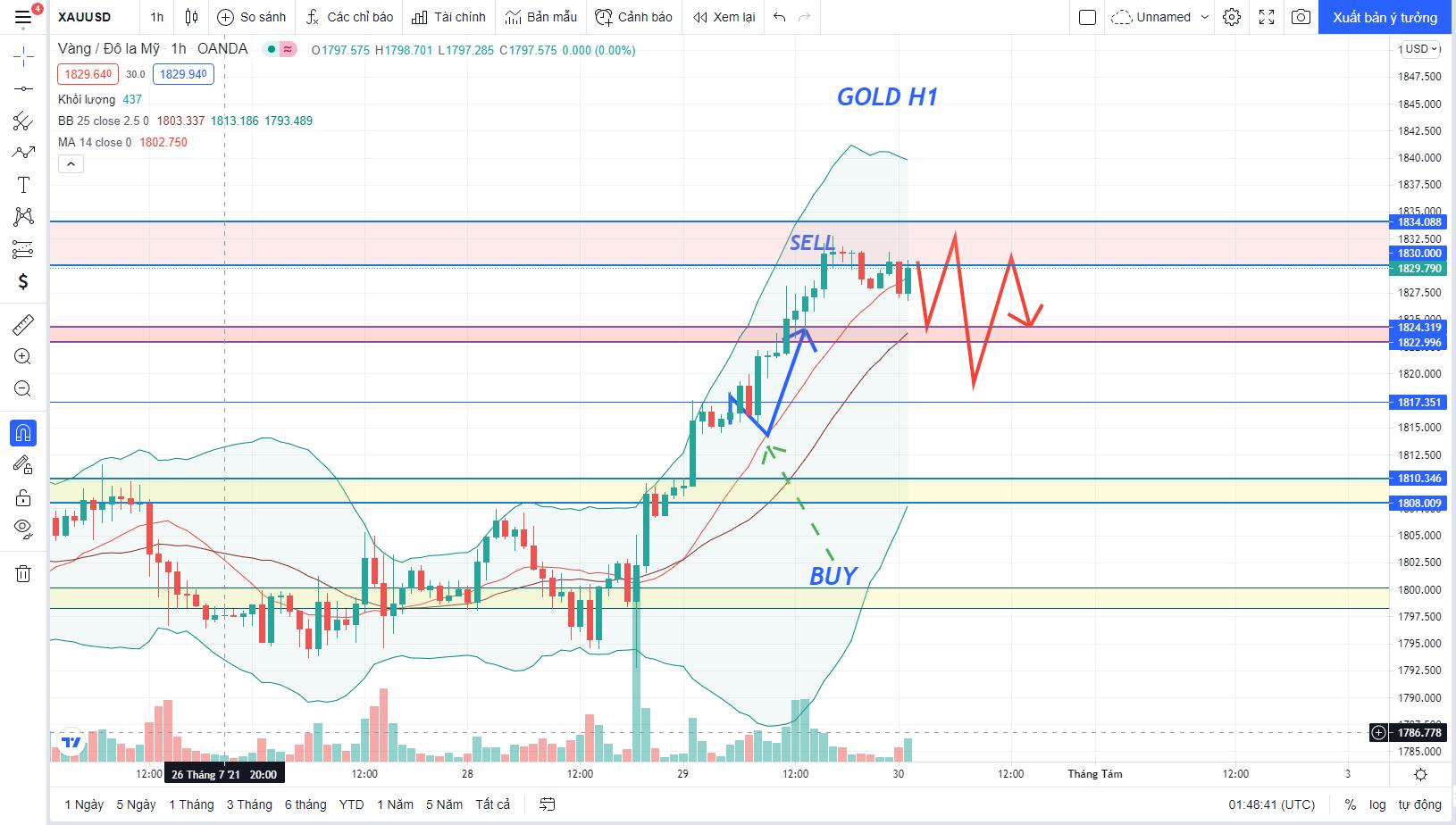 Phân tích Forex XAU/USD: Giá GOLD tiến hành đi Sideway tầm đỉnh H1