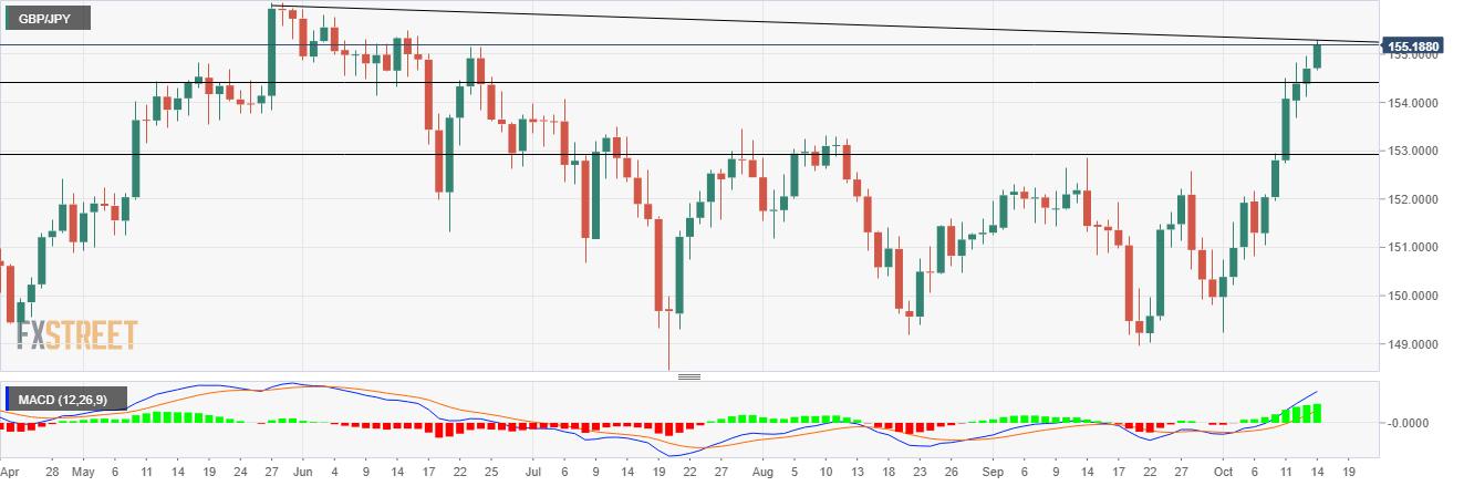 Phân tích giá GBP/JPY: Hợp nhất ở mức cao nhất trong 4 tháng gần mốc 155,30