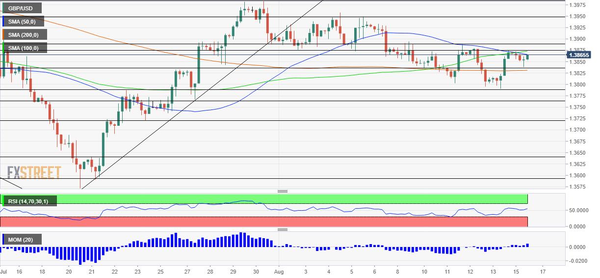Phân tích giáGBP/USD: Đồng bảng Anh sẽ bị ảnh hưởng ngay cả khi đồng đô la giảm giá