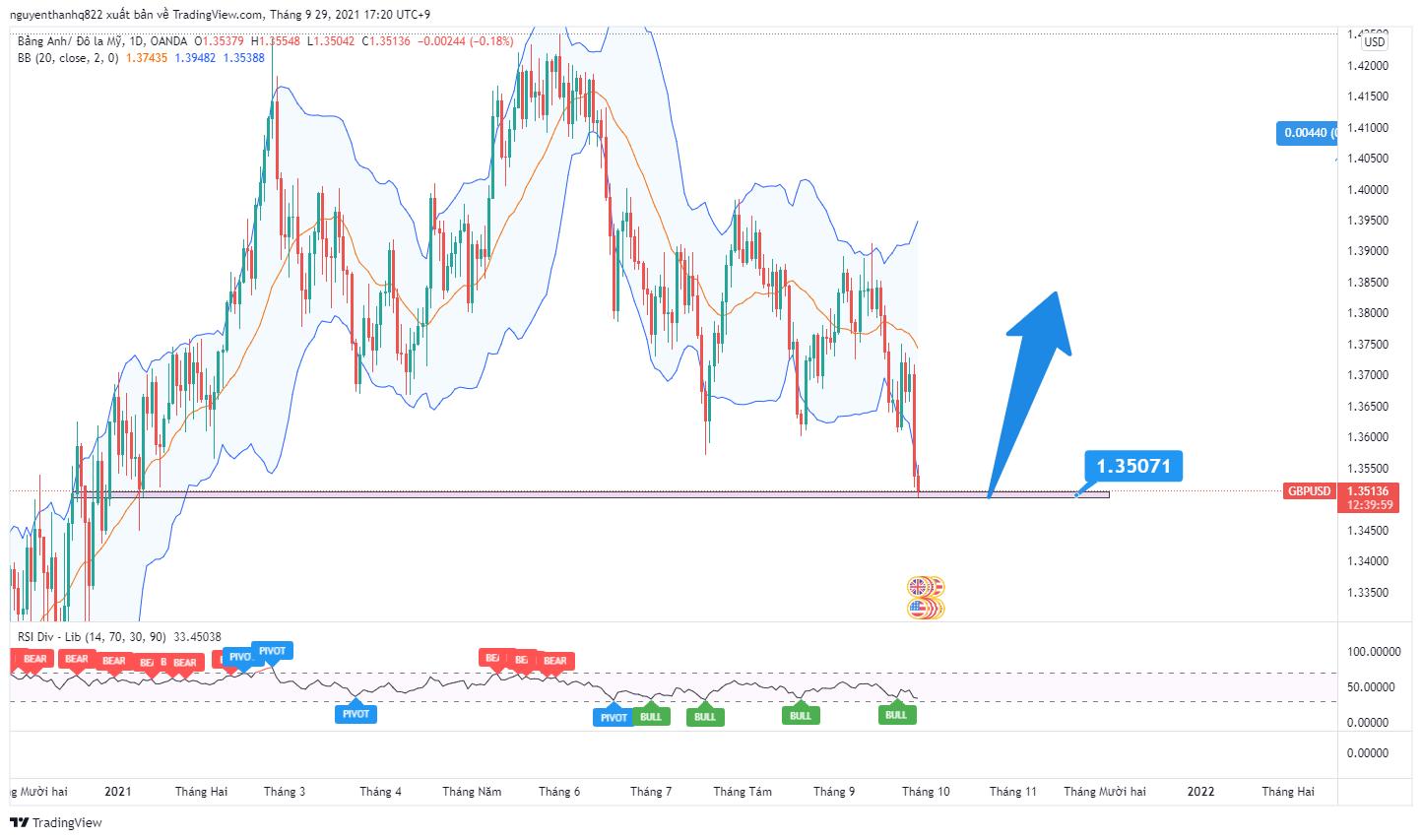 Phân tích giá GBP/USD: Đã đến lúc BUY?
