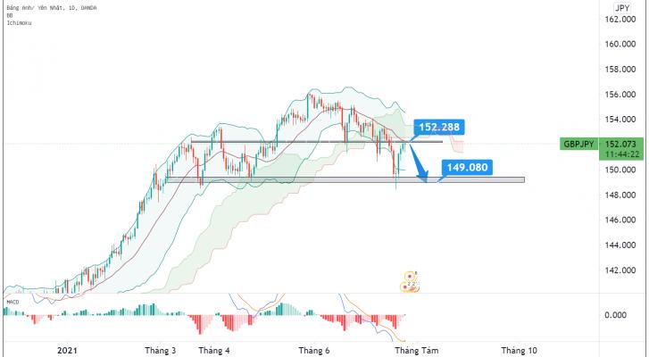 Phân tích Forex GBP/JPY: giá có thể tiếp tục xu hướng giảm trong tuần