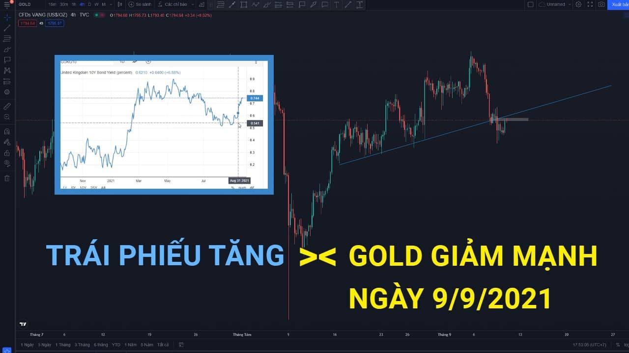 Phân tích giá XAU/USD: Vàng có thể giảm sâu do trái phiếu tăng hàng loạt!