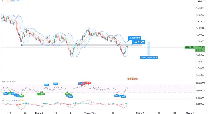 Phân tích giá GBP/USD: dự kiến xu hướng đảo chiều sẽ trở lại!