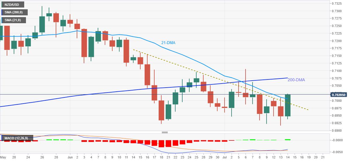 Phân tích Forex NZD/USD: tiến tới đỉnh mới do RBNZ dẫn đầu hướng tới 200-DMA