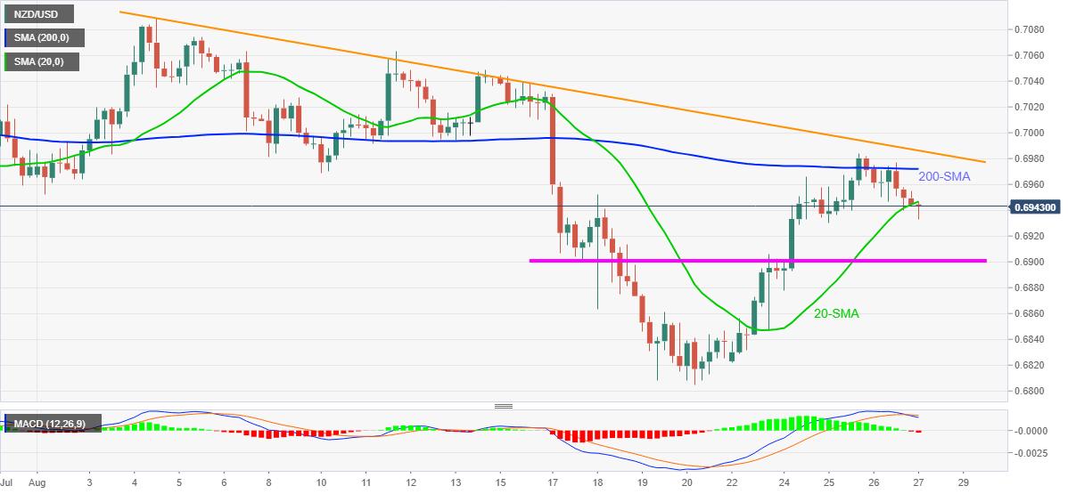 Phân tích giá NZD/USD: Xung lực giảm đang hướng về mốc0,6900