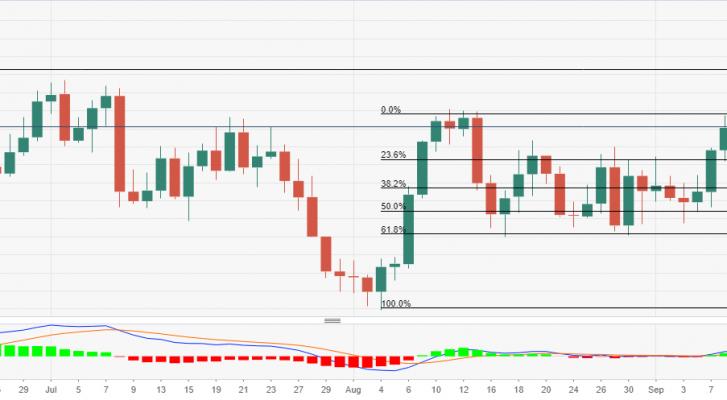 Phân tích giá USD/CHF: Người mua tìm kiếm xác nhận trên mốc0,9220