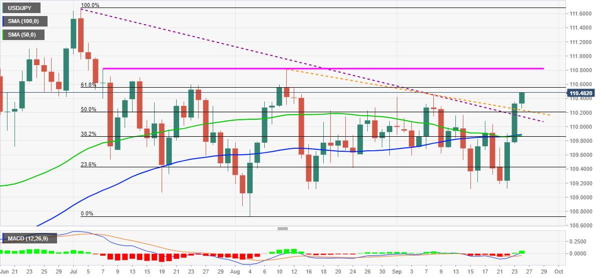 Phân tích Forex USD/JPY: Phe Gấu hướng tới được hỗ trợ hàng tuần