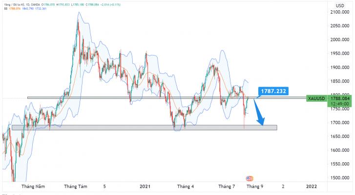 Phân tích giá XAU/USD: giá GOLD có thể xuất hiện DOWNTREND trong trung và dài hạn!