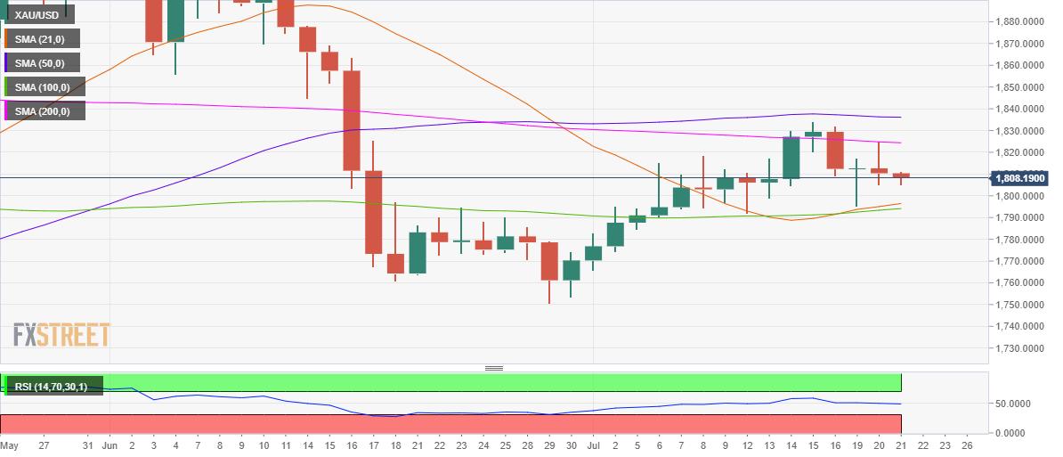 Phân tích Forex XAU/USD: Theo dõi một chuyển động giảm xuống dưới 1800$ trong bối cảnh thiết lập kỹ thuật giảm giá