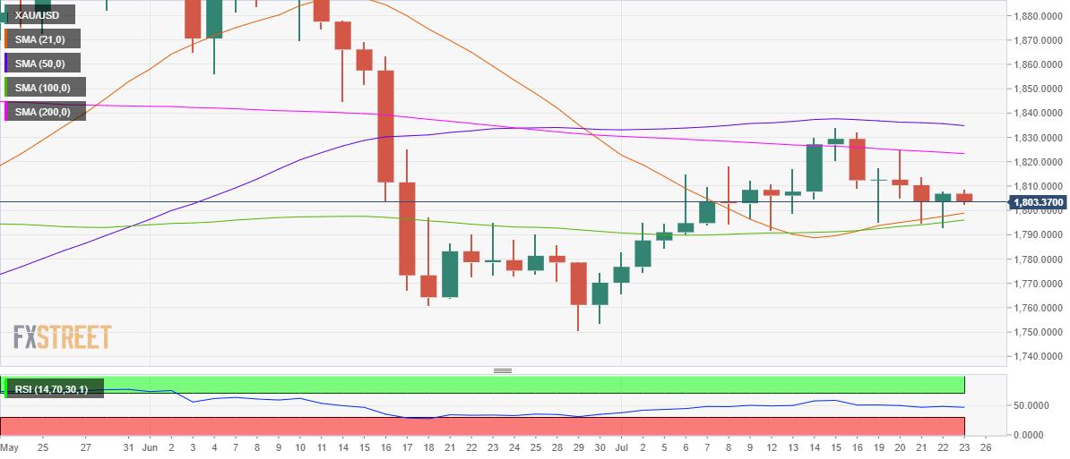 Phân tích Forex XAU/USD: Tiềm năng giảm giá của XAU/USD vẫn còn, trọng tâm là giá đóng cửa của tuần