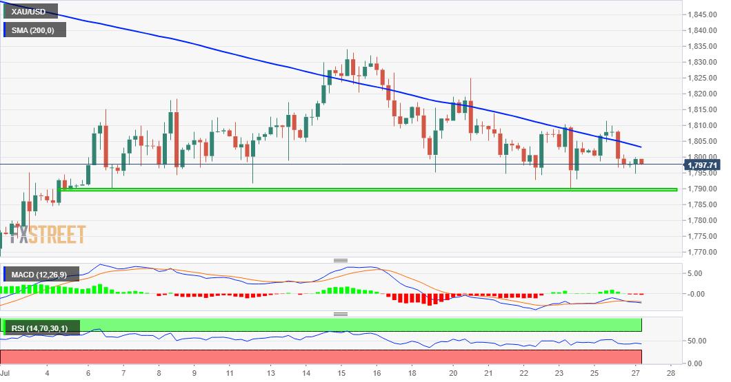 Phân tích Forex XAU/USD: Vàng đi ngang trong phạm vi trước sự kiện FOMC vào thứ Tư