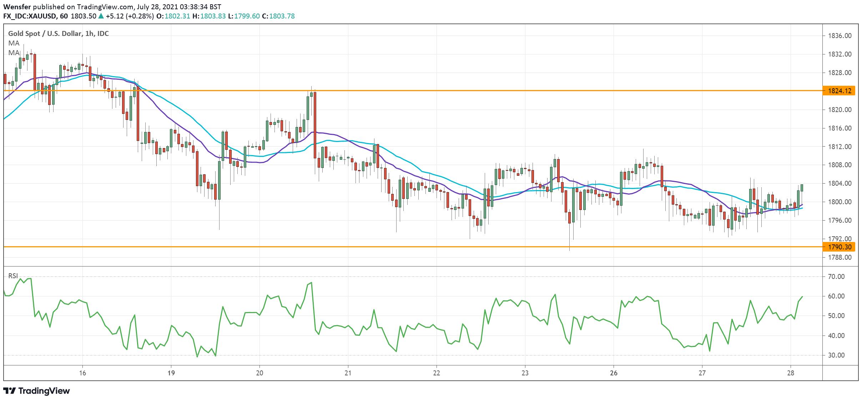 Phân tích thị trường XAU/USD trong ngày: Vàng chờ chất xúc tác bứt phá