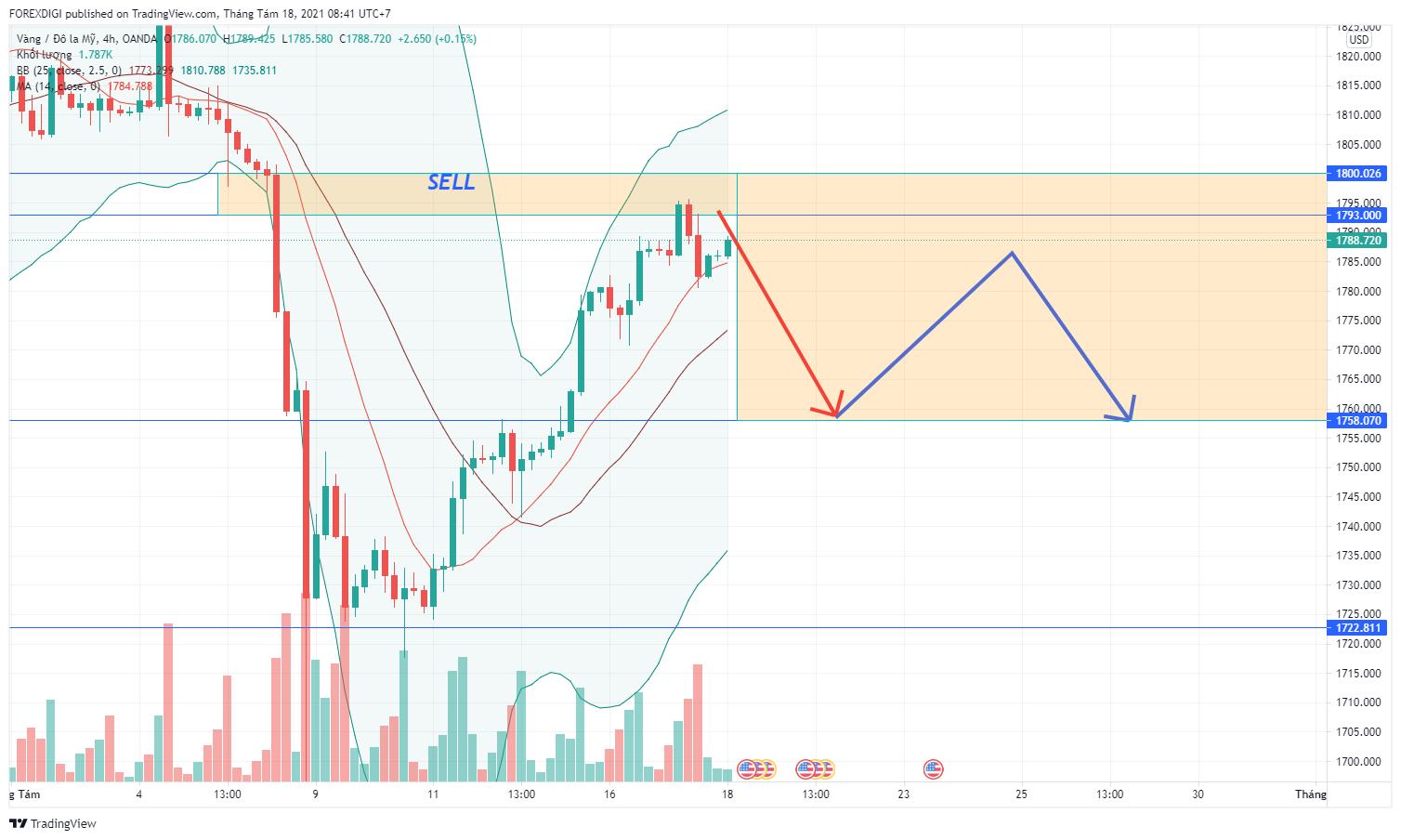 Phân tích giá XAU/USD: Cơ hội lập lại - Canh Sell Gold!