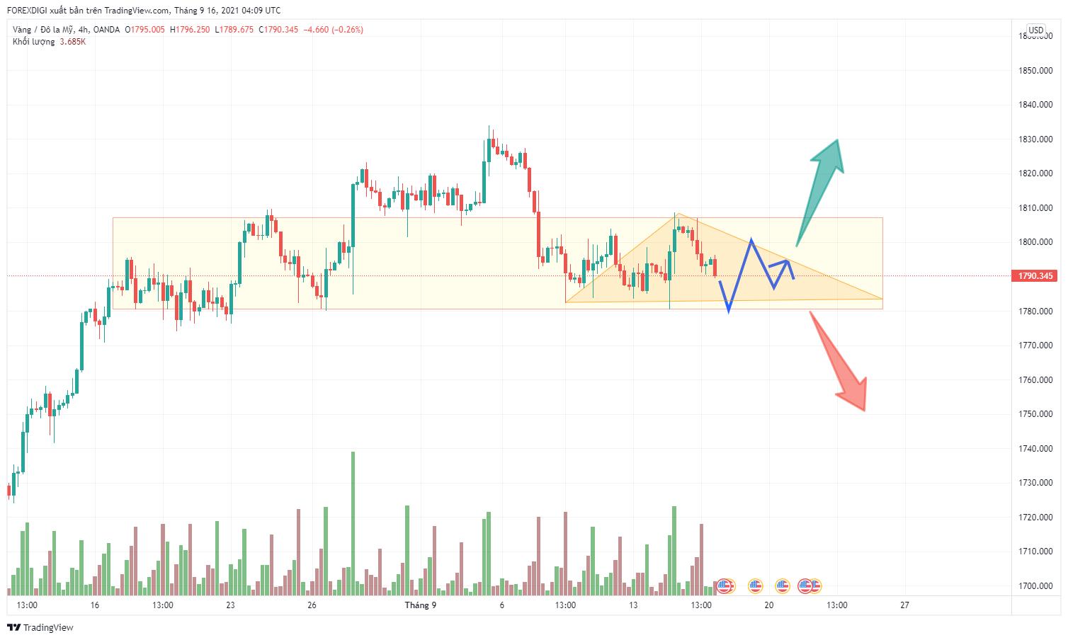 Phân tích giá XAU/USD: ưu tiên giao dịch theo xu hướng Break Out khỏi vùng sideway