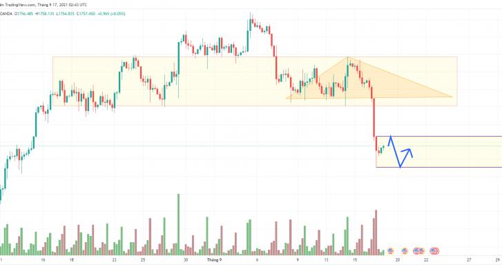 Phân tích giá XAU/USD: GOLD bình ổn sau bão