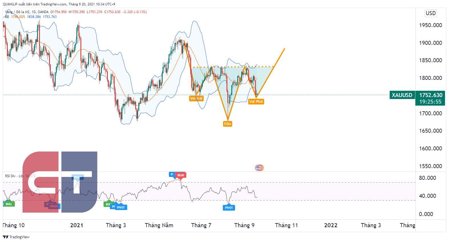Tổng hợp nhận định Thị trường Tài chính ngày 20/9 thực hiện bởi IC&T
