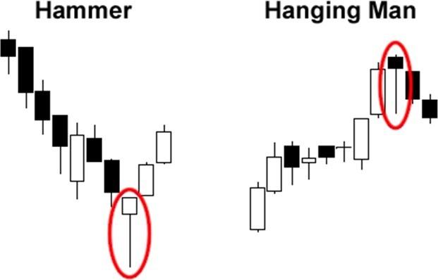 Người treo cổ Hanging Man