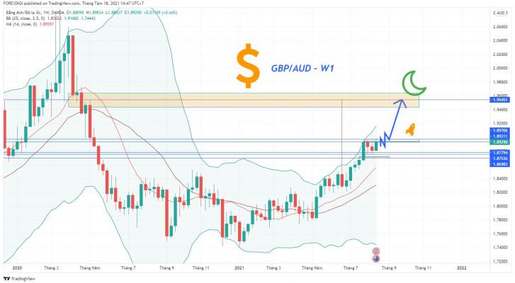 Phân tích giá GBP/AUD: Xu hướng tăng rất mạnh cho cung dài hạn!