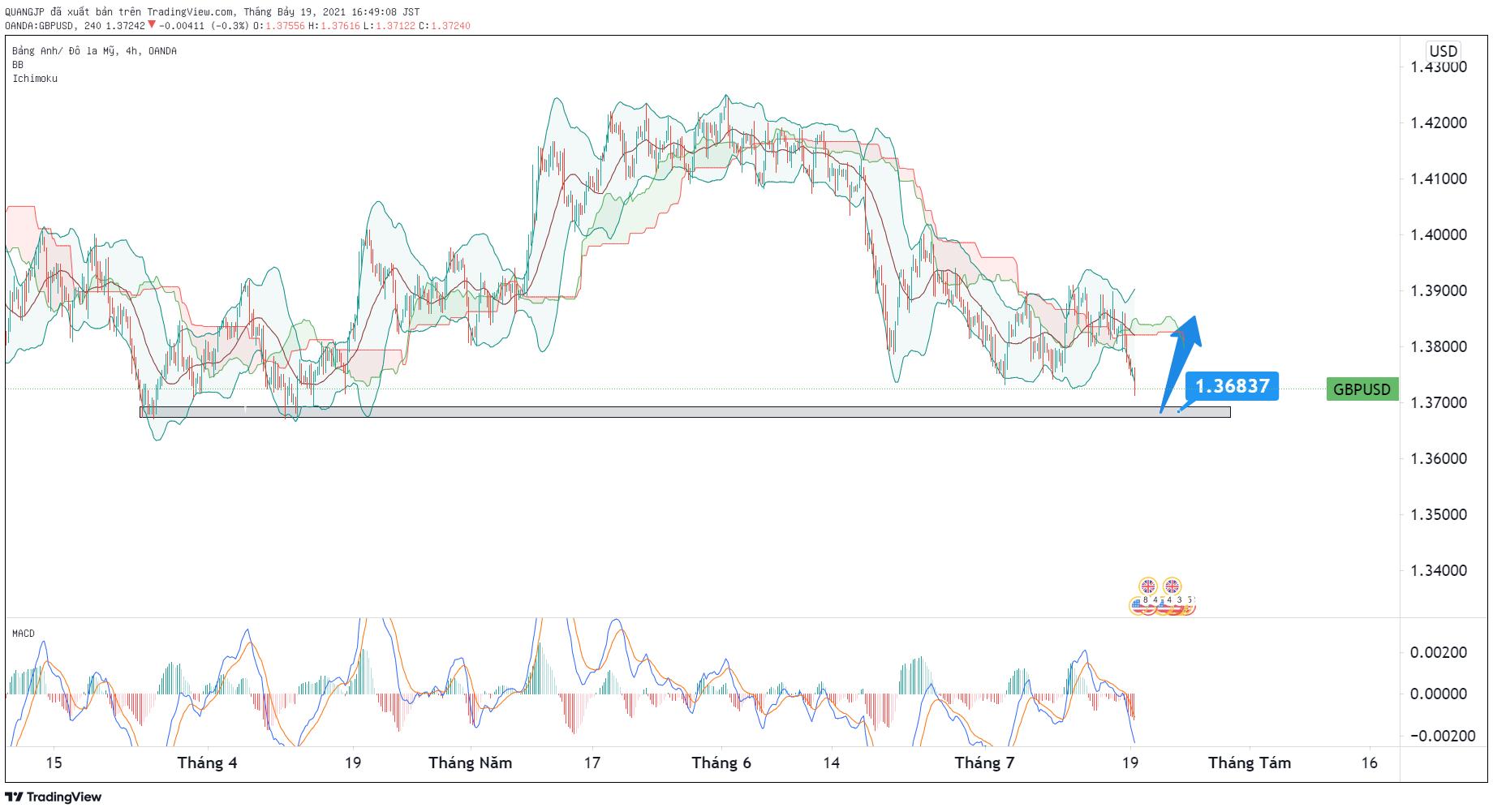 Phân tích Forex GBP/USD: tiếp tục xu hướng tăng - dự kiến có thểm chạm ngưỡng 1.4214