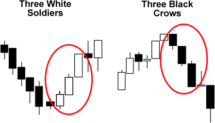 Three White Soldiers - Three Black Crows