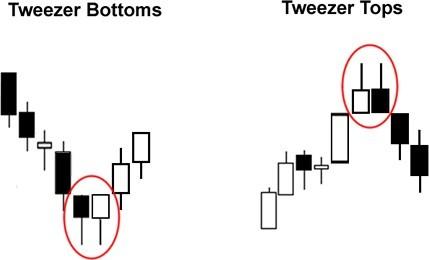 Tweezer Top - Tweezer Bottom